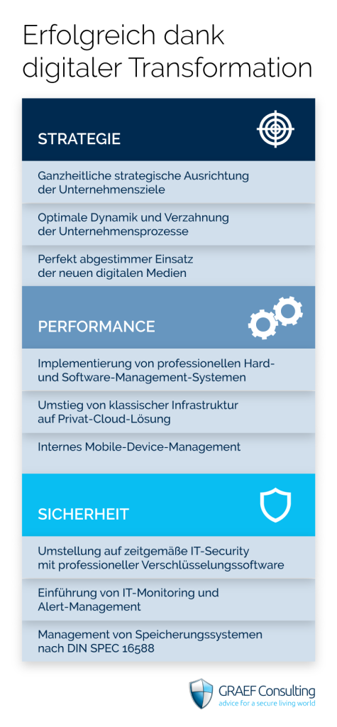 GRAEF: Ihr IT-Management-Support